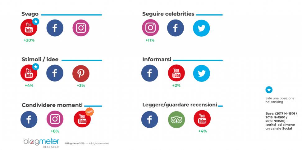 Social Media grafico