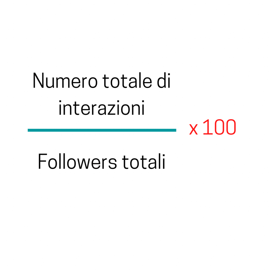 metriche dei social, engagement rate